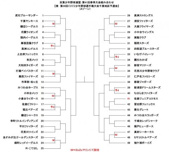 【京葉】春季大会Aゾーン 組み合わせ